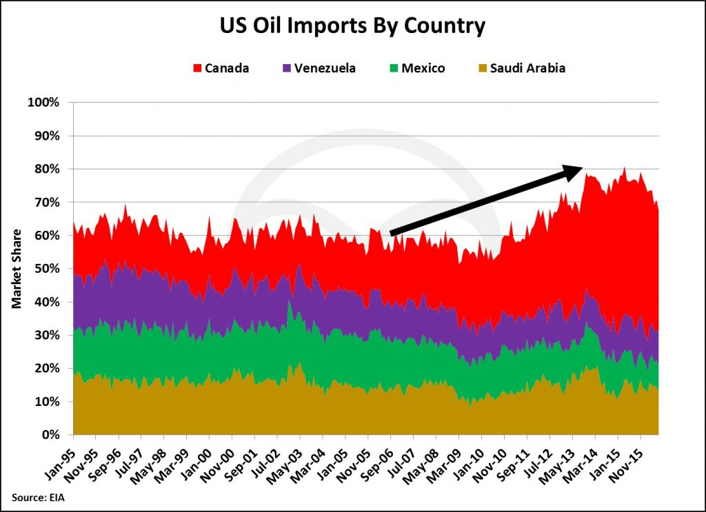 us-tot-imports-by-country