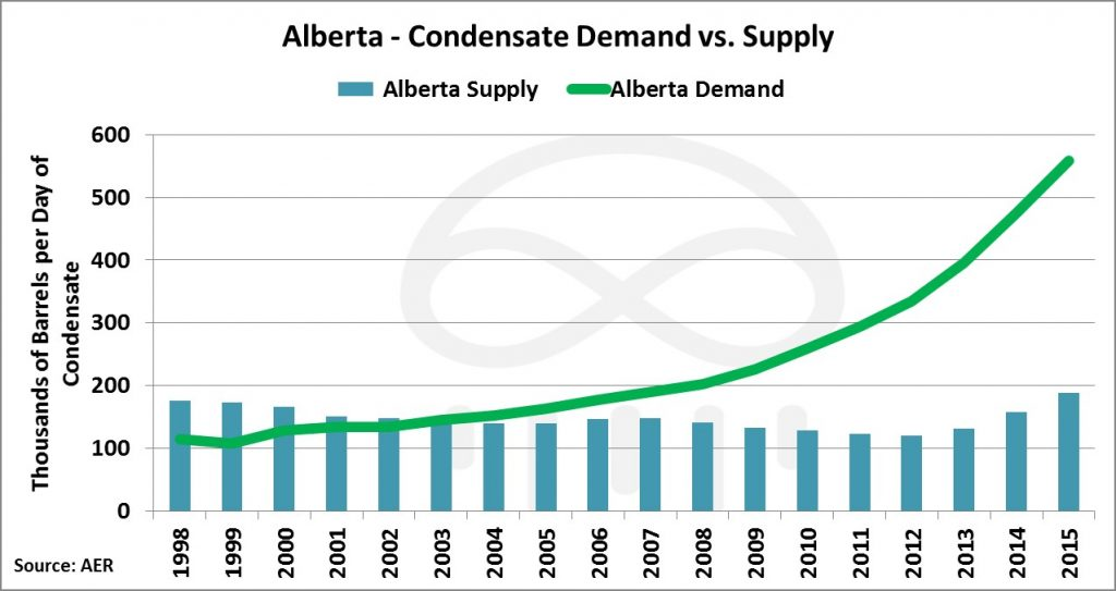 alberta-condensate-supply-demand