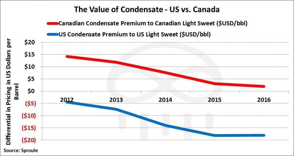 condensate-premium-discount