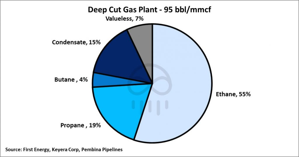deep-cut-gas-plant