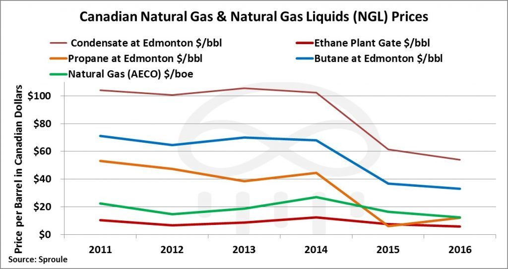 oil-and-gas-prices-canada