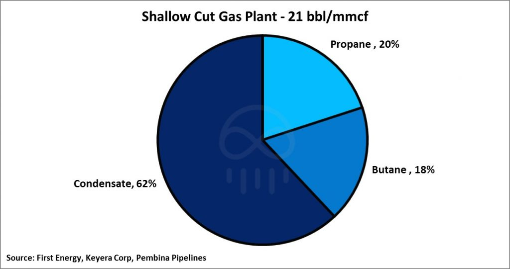 shallow-cut-gas-plant