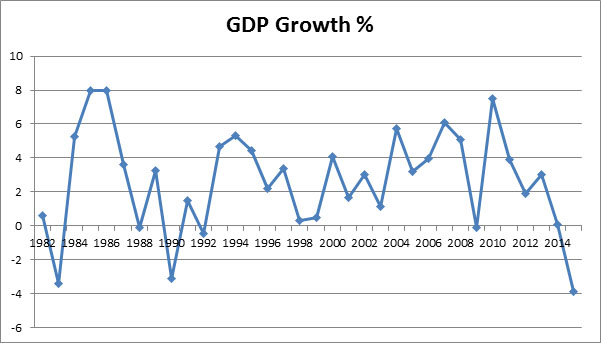Percentage of GDP Growth 1982-2014 (Source; World Bank)