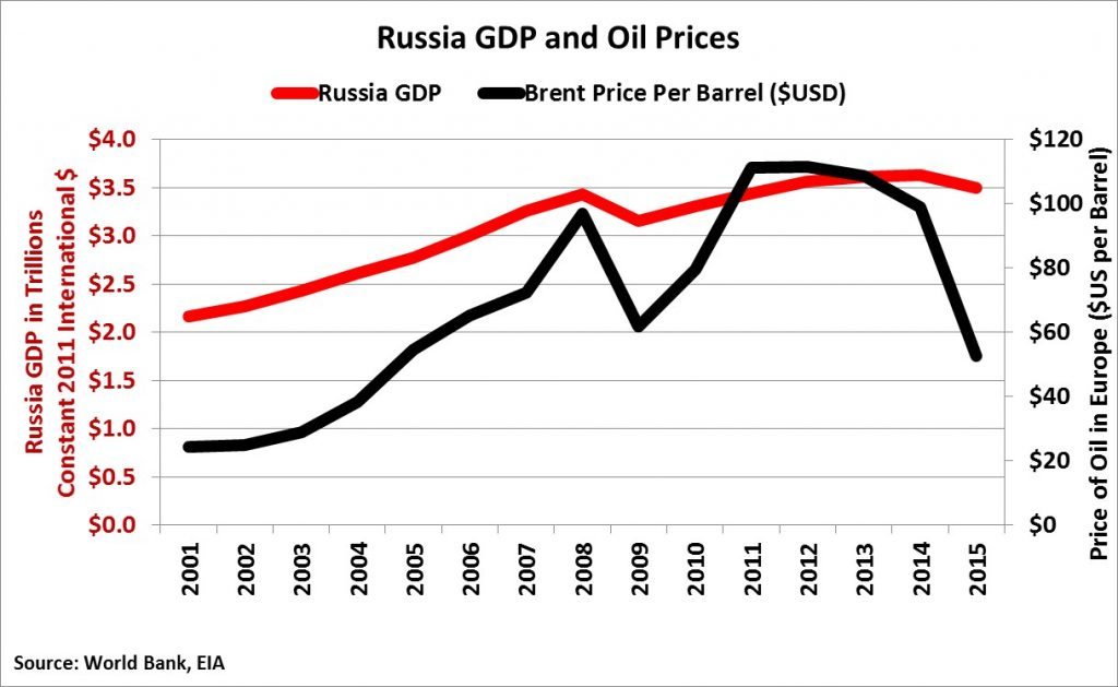 russia-gdp-and-oil