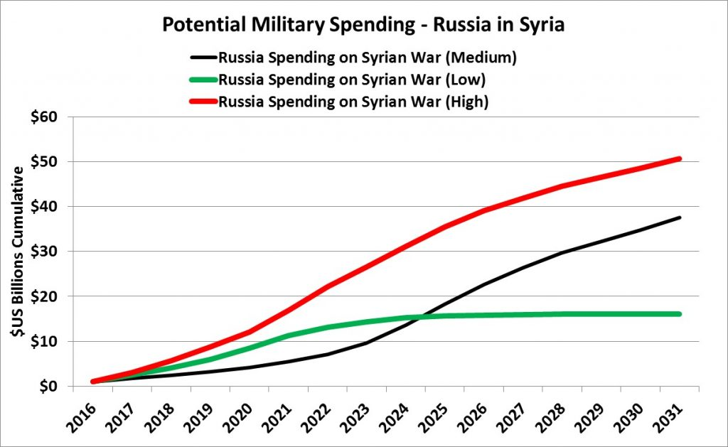 russia-military-spending