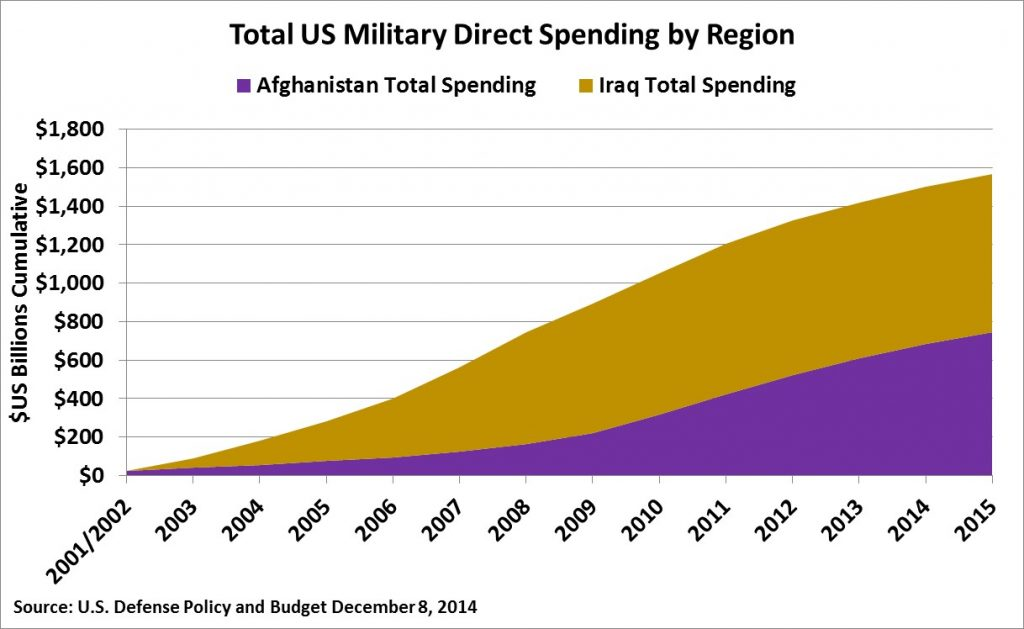 total-us-military-spending