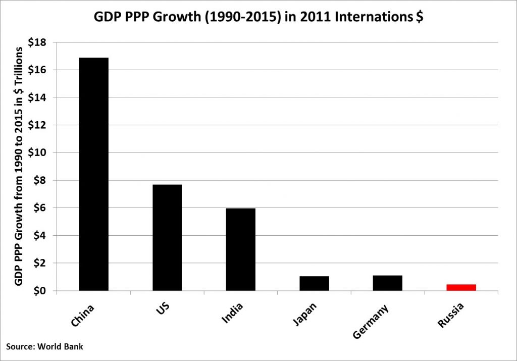 world-gdp-growth