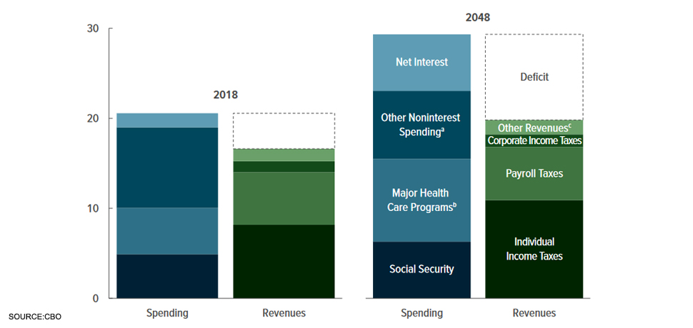 Source: Congressional Budget Office (CBO), public domain