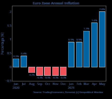Small Euro Zone CPI